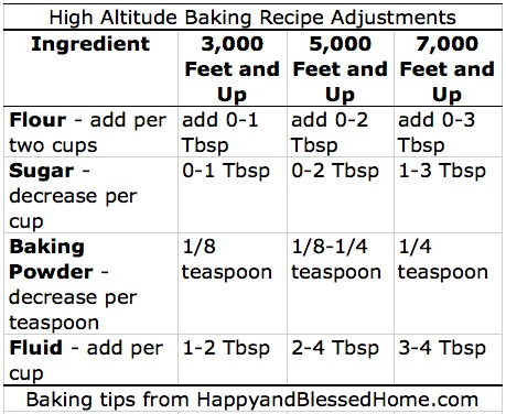 High Altitude Baking Recipe Adjustments from HappyandBlessedHome.com
