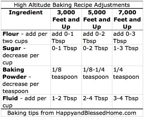 Baking Cake At High Altitude