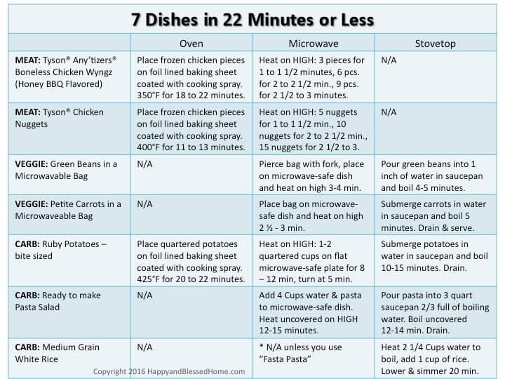 7 Dishes in 22 Minutes or less - printable guide by HappyandBlessedHome.com